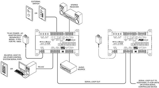 Stereo or Mono Line Level Volume Control Module